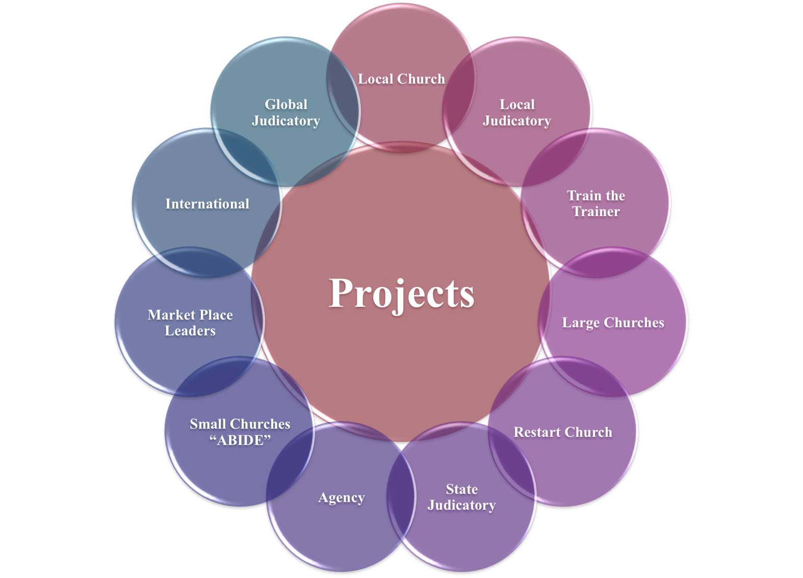 types of projects The most common project risks are: cost risk, typically escalation of project costs due to poor cost estimating accuracy and scope creep schedule risk, the risk that activities will take longer than expected slippages in schedule typically increase costs and, also, delay the receipt of project benefits, with a.
